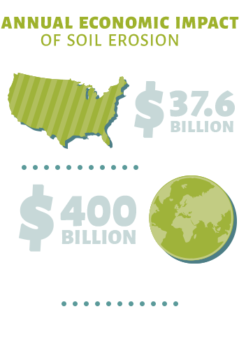 Annual Economic Impact of Soil Erosion: $37.6 billion in the U.S. and $400 billion in globally
